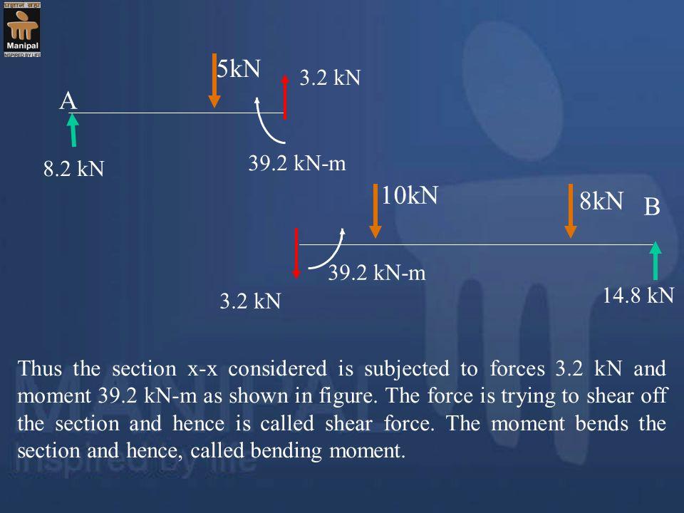 5kN A. 8.2 kN. 10kN. 8kN. B. 14.8 kN. 3.2 kN. 39.2 kN-m.