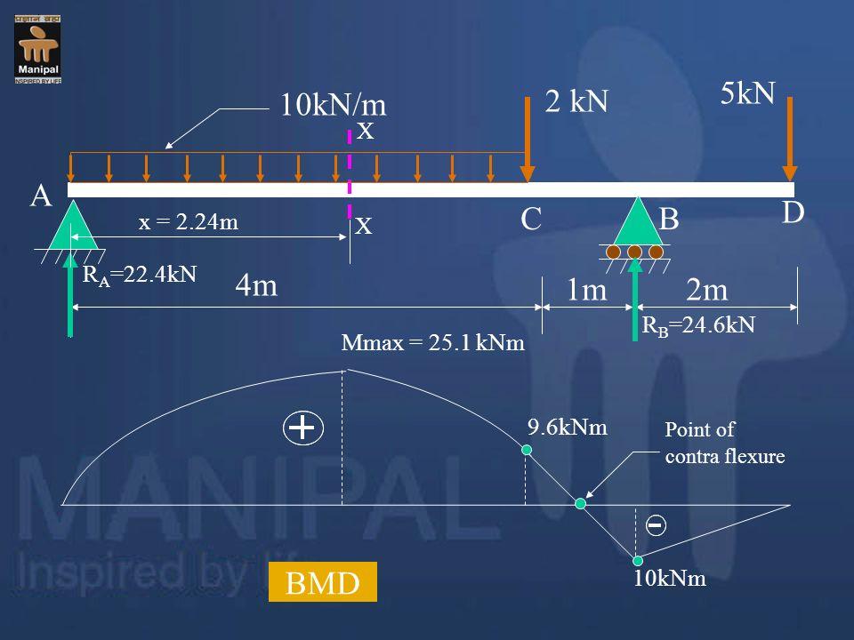 5kN 10kN/m 2 kN A D C B 4m 1m 2m BMD X x = 2.24m X RA=22.4kN RB=24.6kN