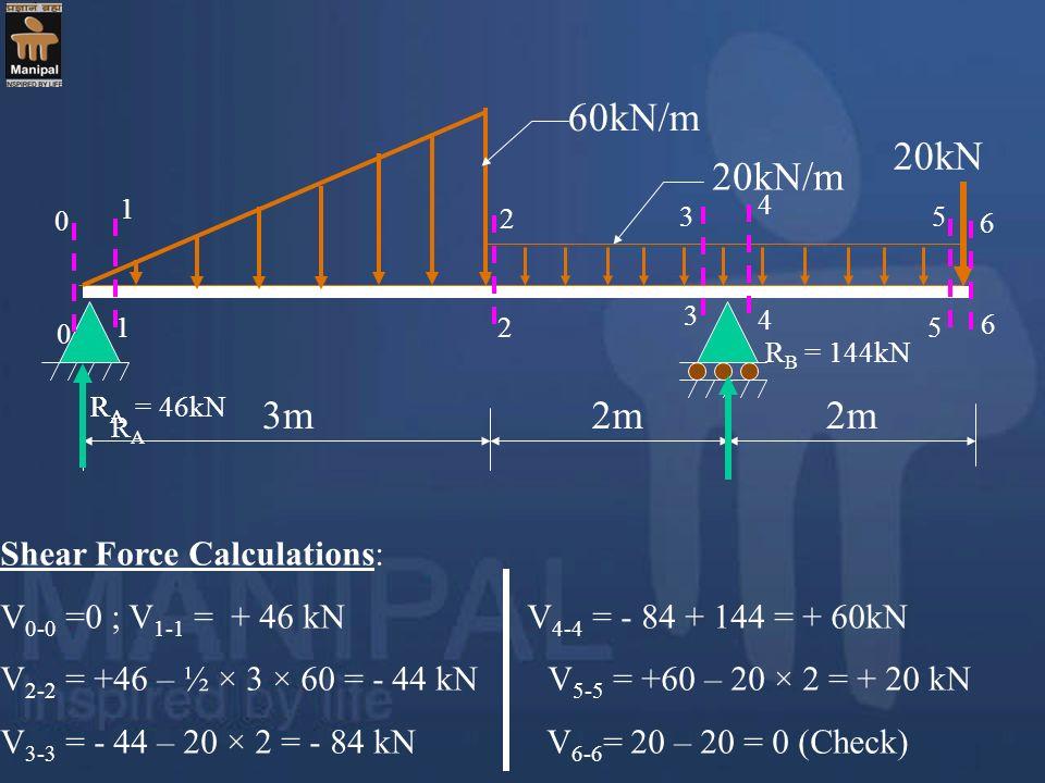 60kN/m 20kN 20kN/m 3m 2m 2m Shear Force Calculations: