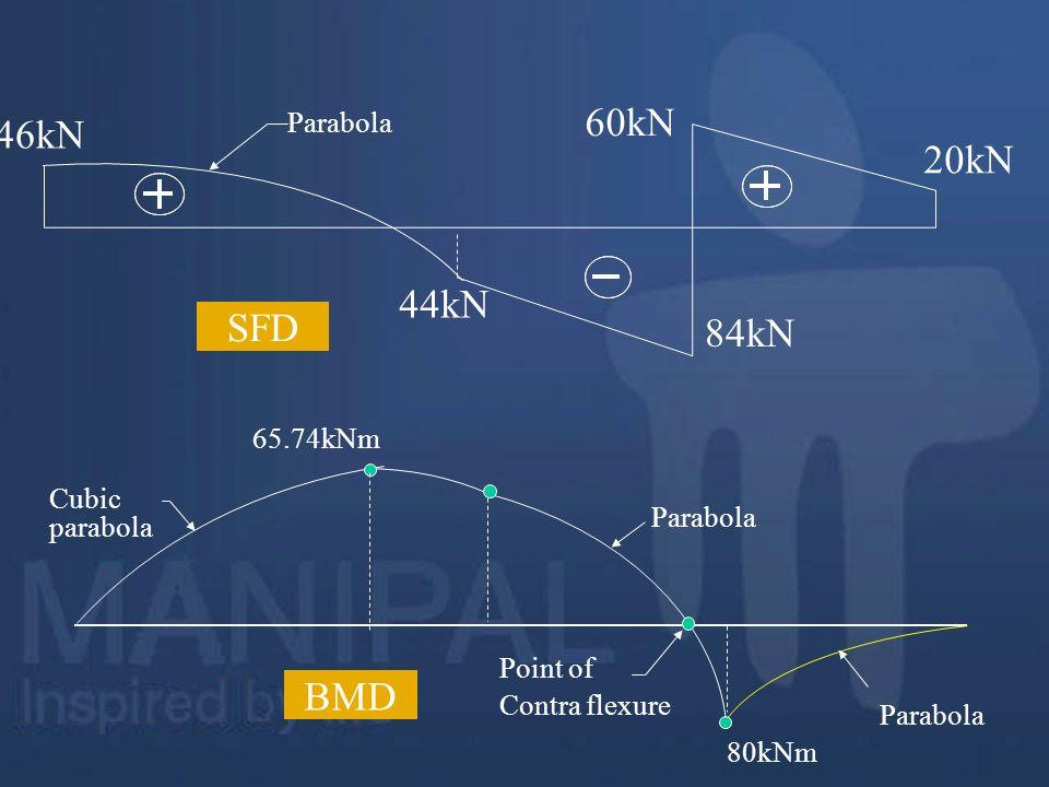 60kN 46kN 20kN 44kN SFD 84kN BMD Parabola 65.74kNm Parabola Cubic