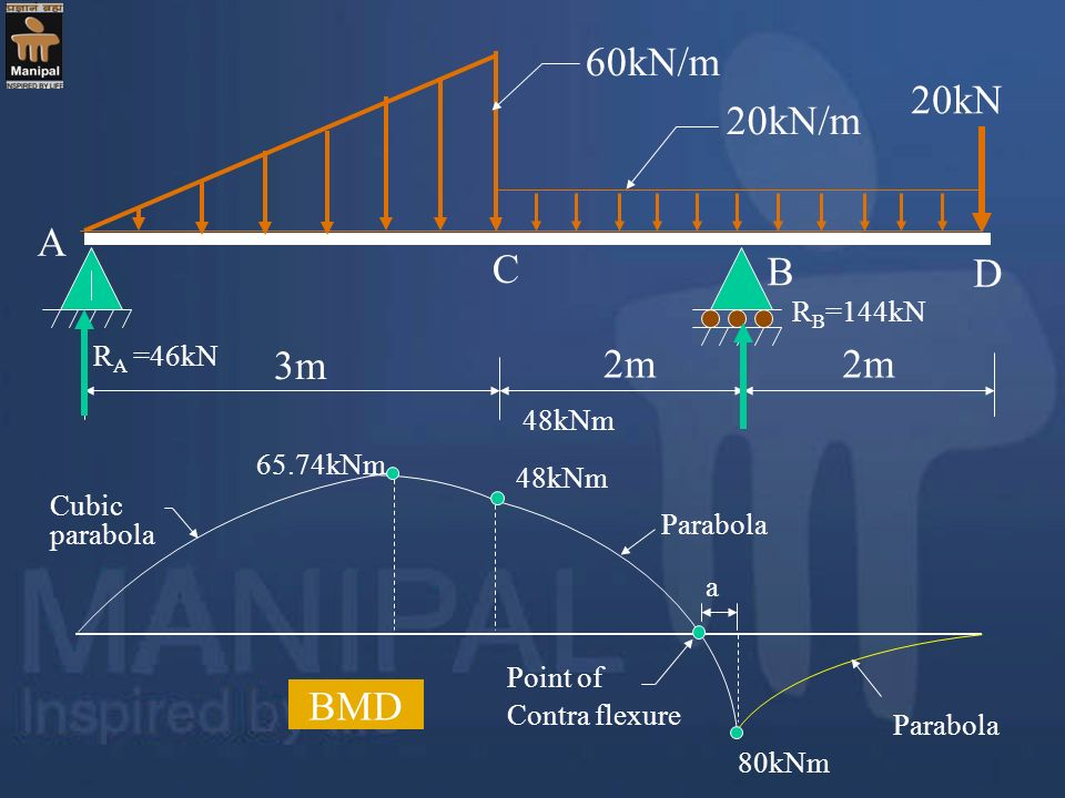 60kN/m 20kN 20kN/m A C B D 3m 2m BMD RB=144kN RA =46kN 48kNm 65.74kNm