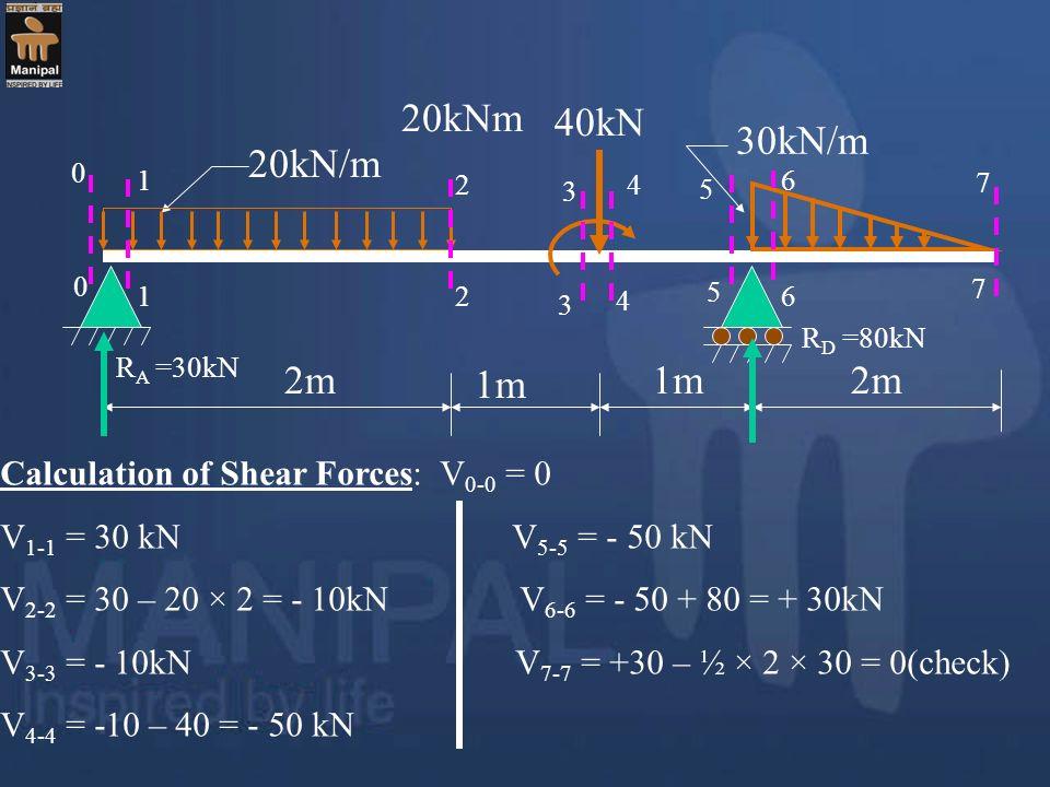 20kNm 40kN. 30kN/m. 20kN/m. 1. 2. 3. 4. 6. 5. 7. 7. 1. 2. 5. 3. 4. 6. RD =80kN. RA =30kN.