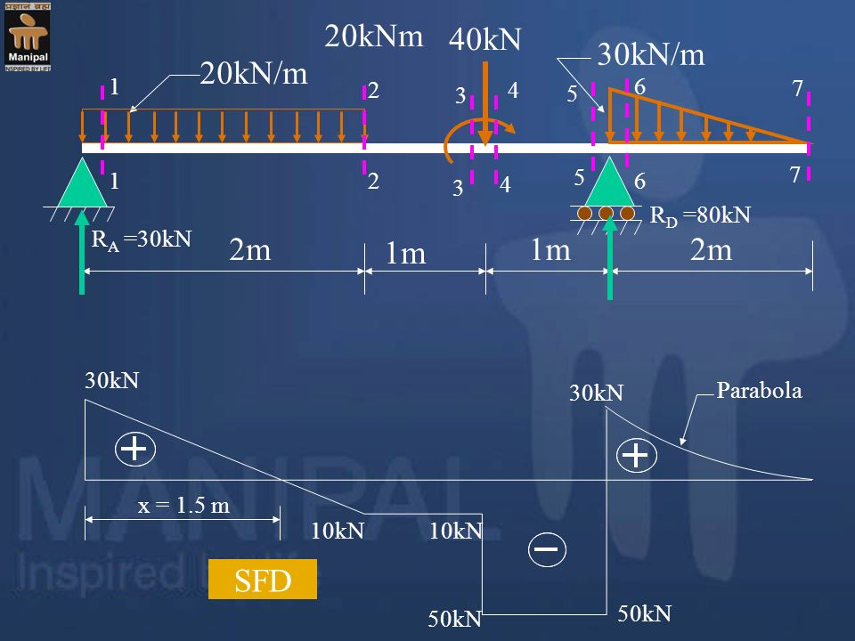 20kNm 40kN 30kN/m 20kN/m 2m 1m SFD 1 2 7 5 4 6 3 RD =80kN RA =30kN