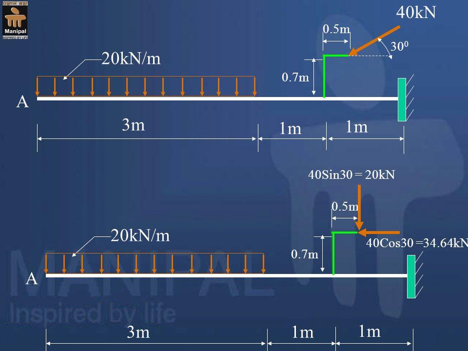 40kN 20kN/m A 3m 1m 1m 20kN/m A 3m 1m 1m 0.5m 300 0.7m 40Sin30 = 20kN