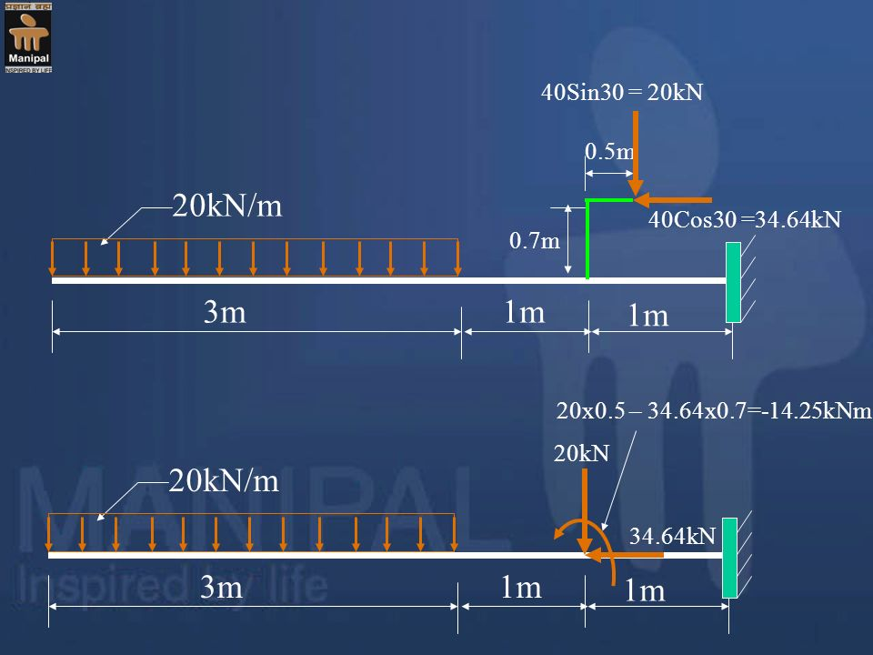 20kN/m 3m 1m 20kN/m 3m 1m 40Sin30 = 20kN 0.5m 40Cos30 =34.64kN 0.7m