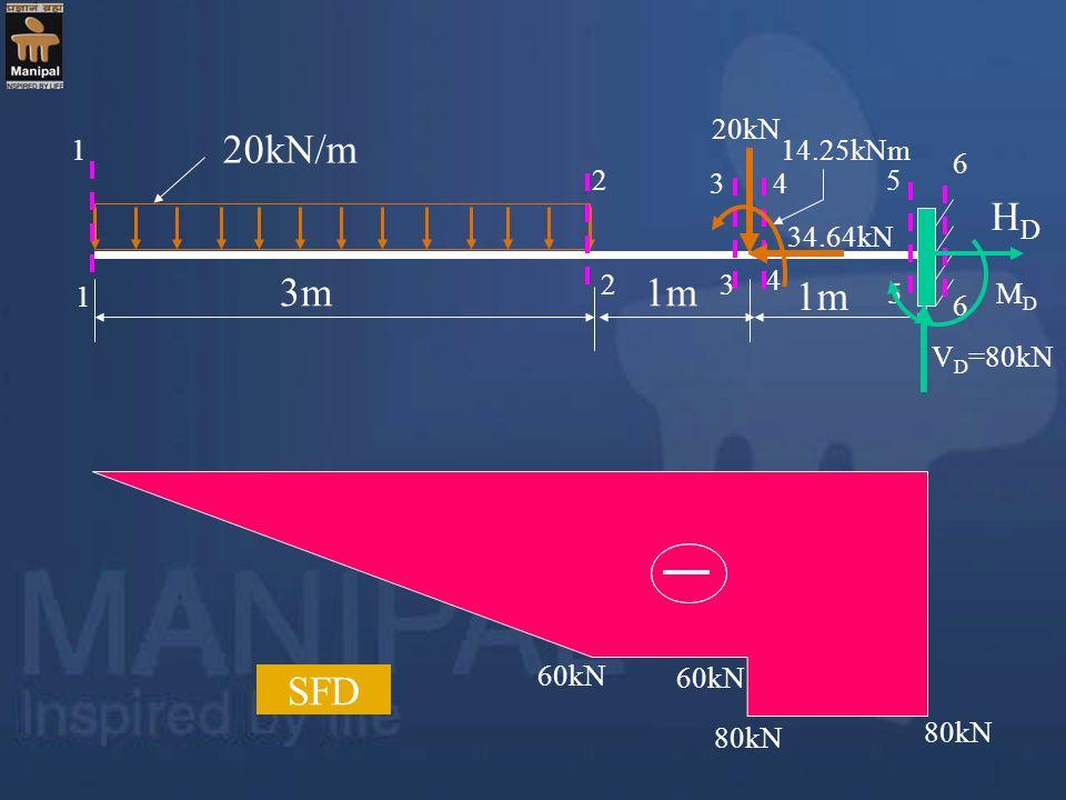 20kN/m HD 3m 1m 1m SFD 20kN 1 14.25kNm 6 2 3 4 5 34.64kN 2 3 4 1 5 MD