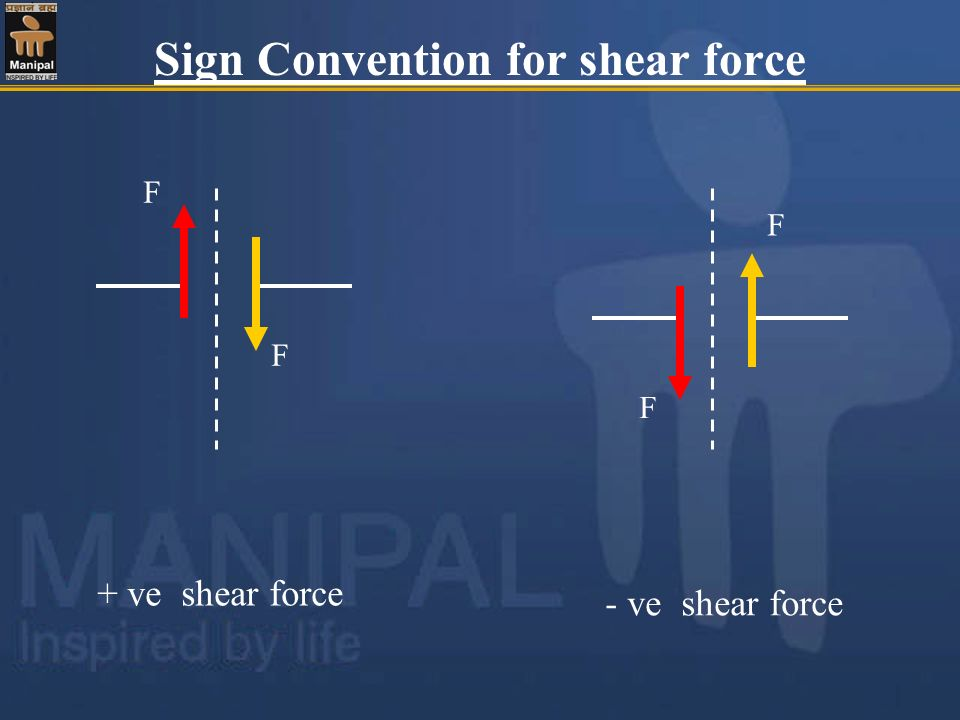 Sign Convention for shear force