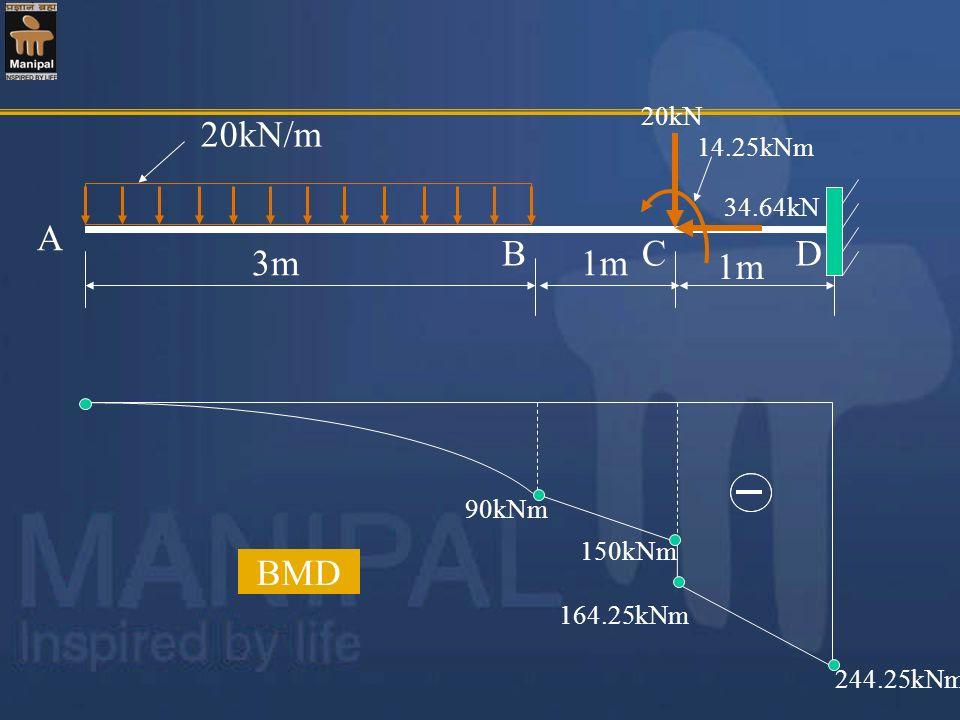20kN/m A B C D 3m 1m 1m BMD 20kN 14.25kNm 34.64kN 90kNm 150kNm