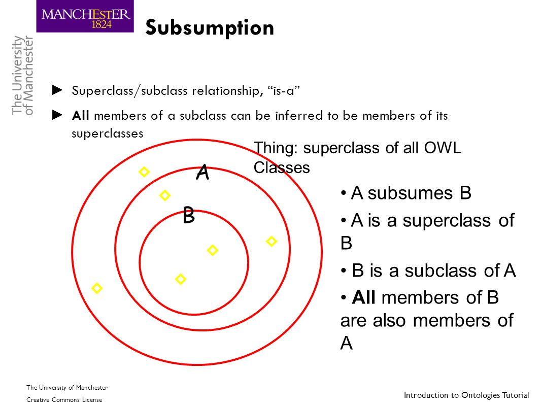 Subsumption A B A subsumes B A is a superclass of B