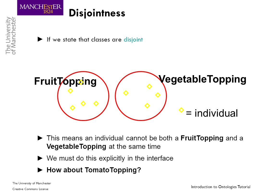 Disjointness VegetableTopping FruitTopping = individual
