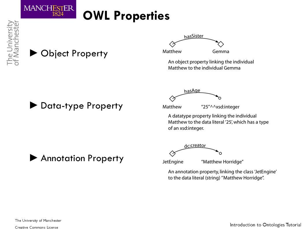 OWL Properties Object Property Data-type Property Annotation Property