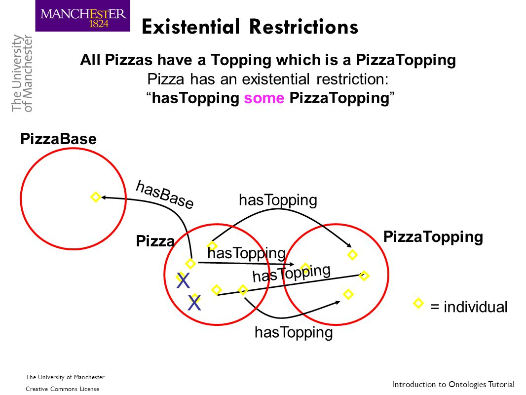 Existential Restrictions