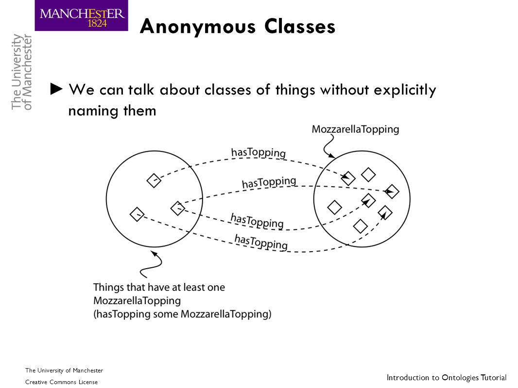Anonymous Classes We can talk about classes of things without explicitly naming them