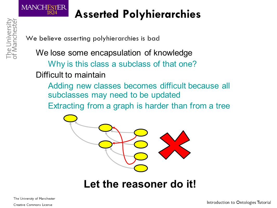 Asserted Polyhierarchies