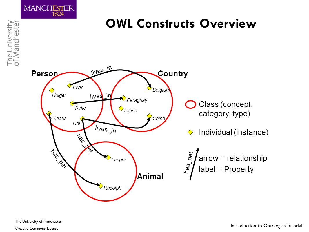 OWL Constructs Overview