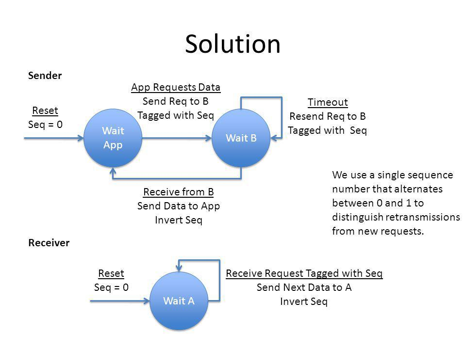 Solution Sender App Requests Data Send Req to B Tagged with Seq