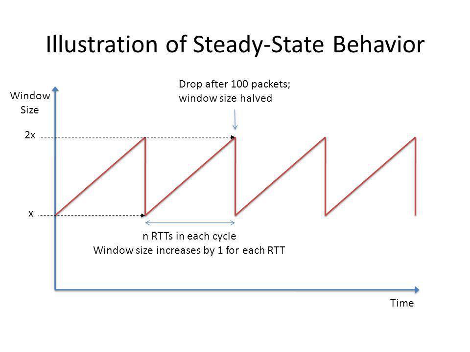 Illustration of Steady-State Behavior