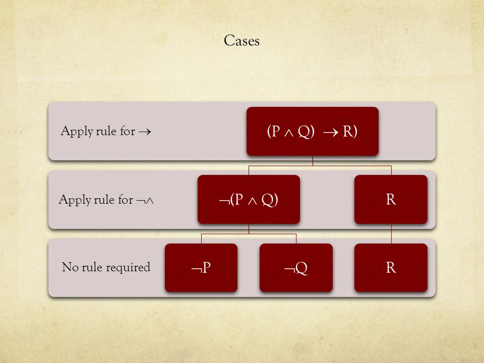 Cases (P  Q)  R) (P  Q) P Q R Apply rule for  Apply rule for 