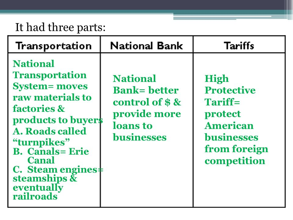 It had three parts: National Transportation System= moves raw materials to factories & products to buyers.