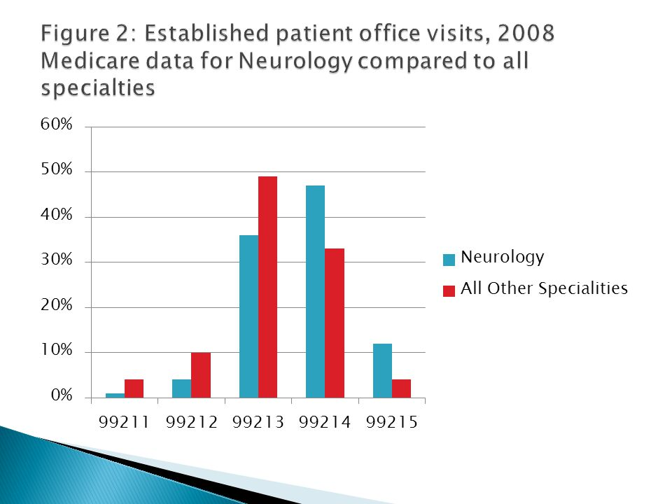 Figure 2: Established patient office visits, 2008 Medicare data for Neurology compared to all specialties