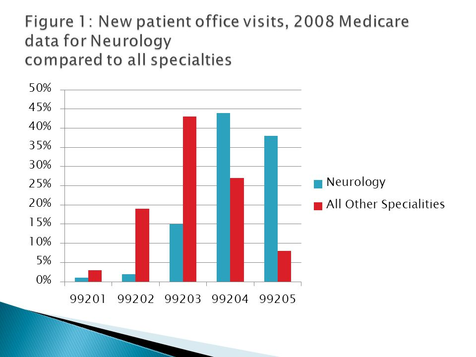 Figure 1: New patient office visits, 2008 Medicare data for Neurology compared to all specialties