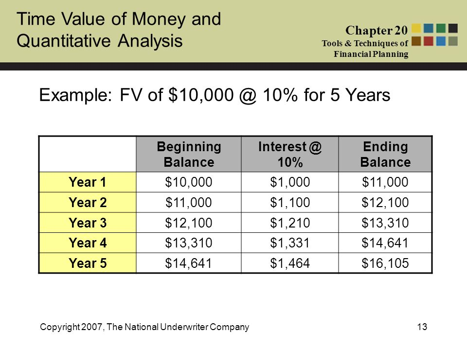 Example: FV of 10% for 5 Years