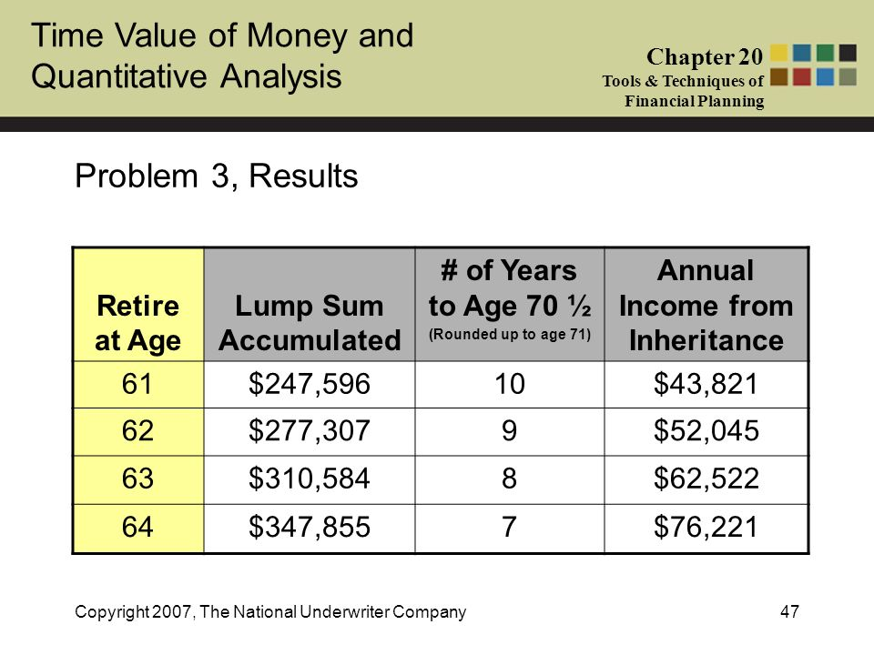 Annual Income from Inheritance