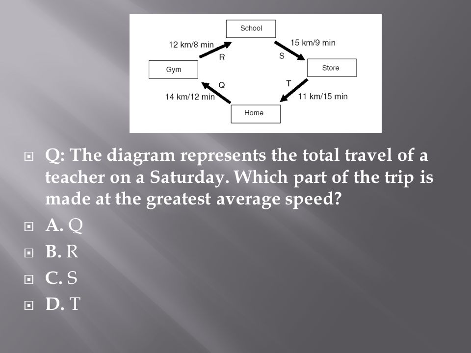 Q: The diagram represents the total travel of a teacher on a Saturday