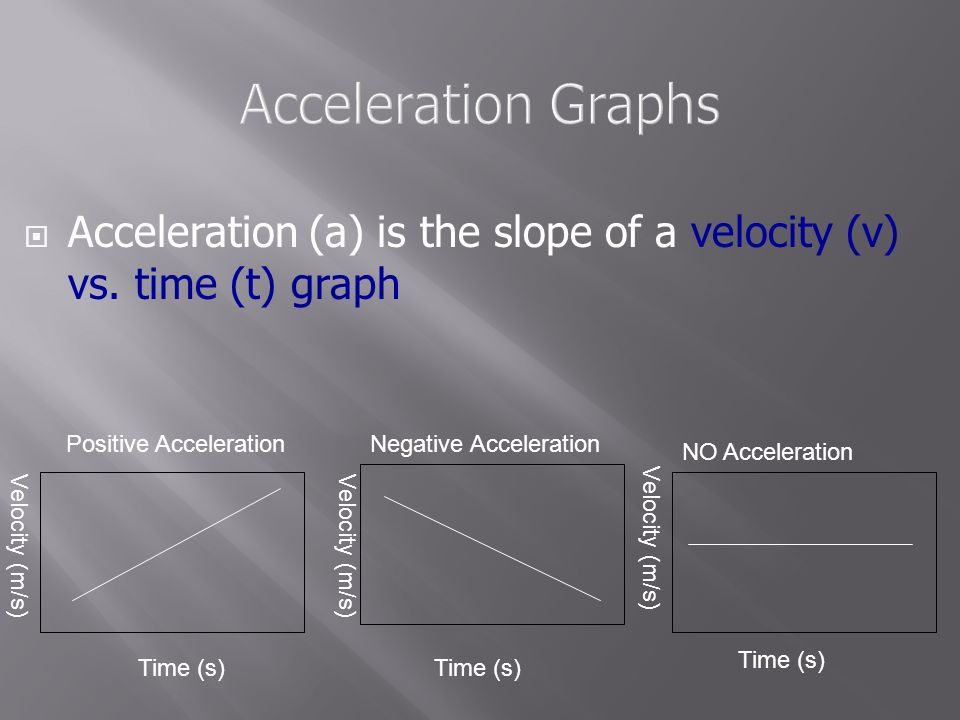 Acceleration Graphs Acceleration (a) is the slope of a velocity (v) vs. time (t) graph. Positive Acceleration.