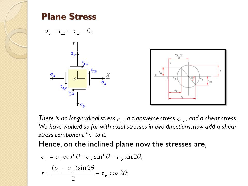 Plane Stress Hence, on the inclined plane now the stresses are,