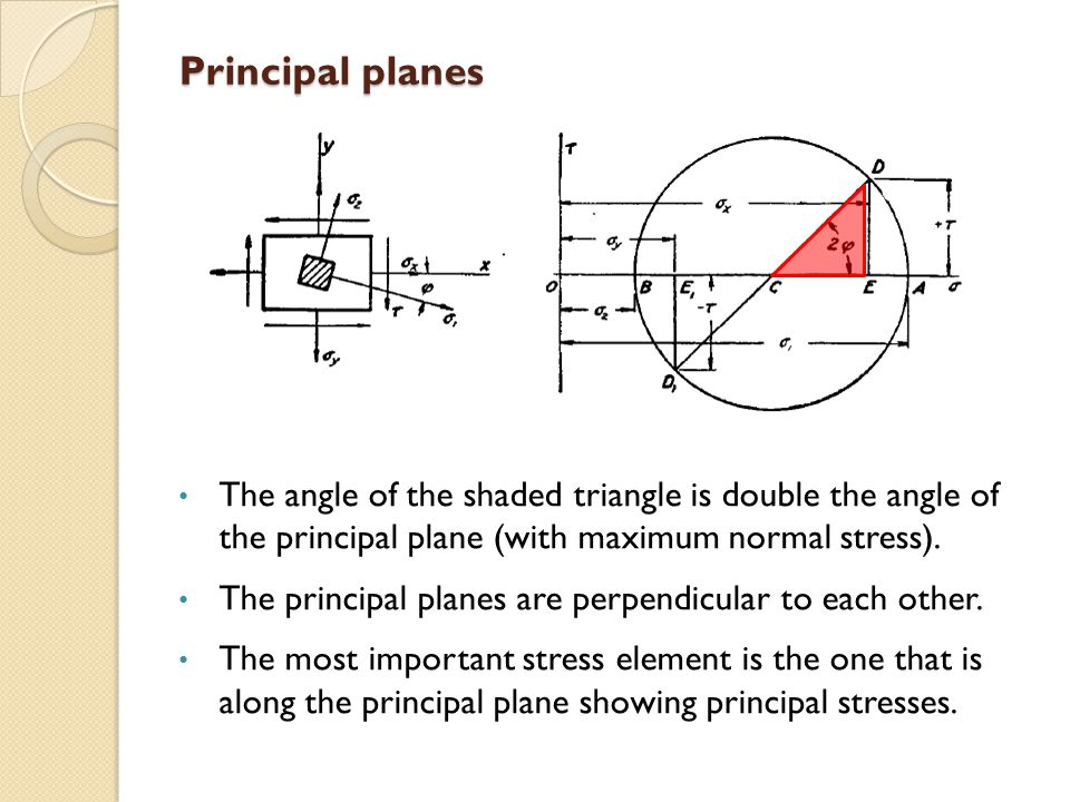 Principal planes The angle of the shaded triangle is double the angle of the principal plane (with maximum normal stress).