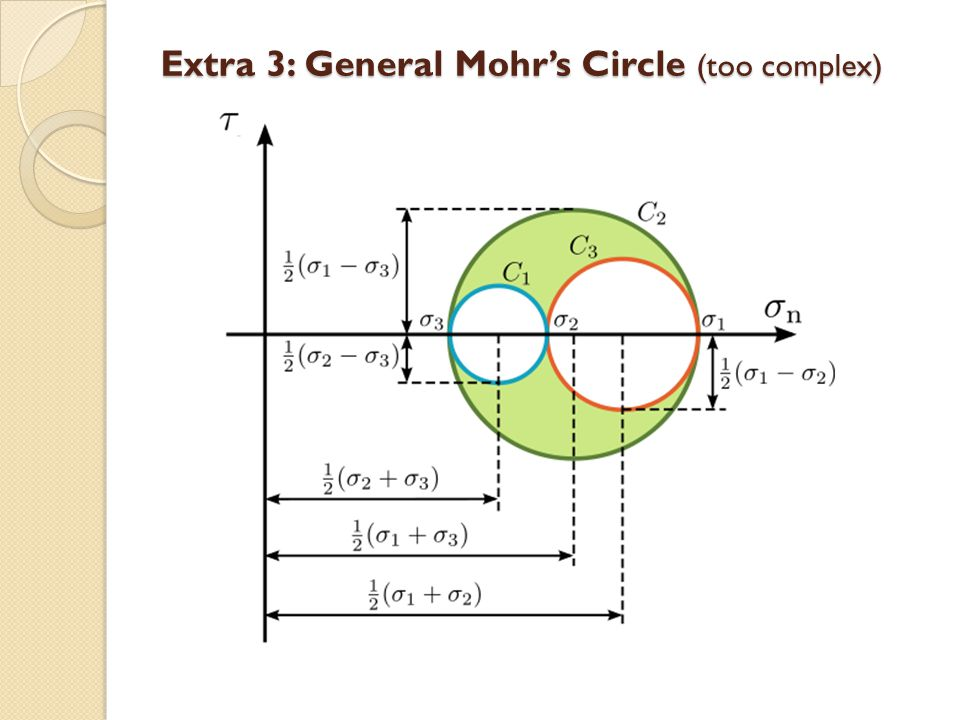 Extra 3: General Mohr's Circle (too complex)