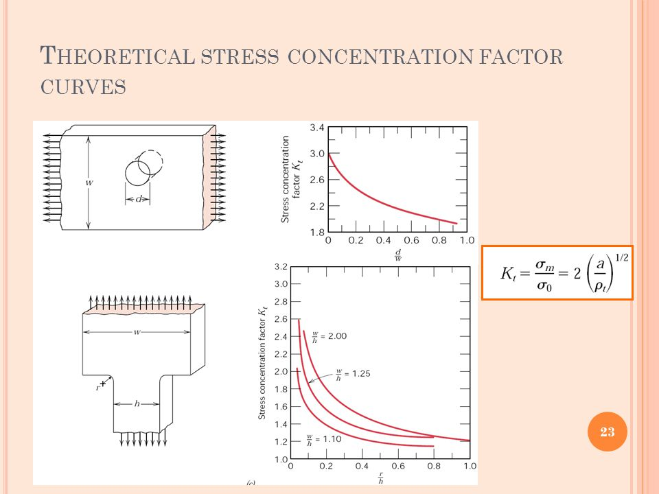 Theoretical stress concentration factor curves