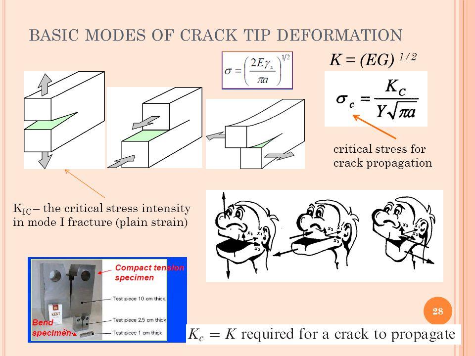 basic modes of crack tip deformation