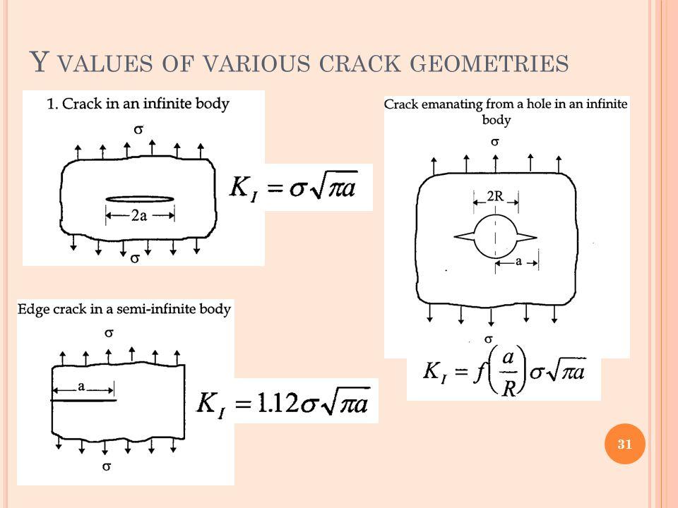 Y values of various crack geometries