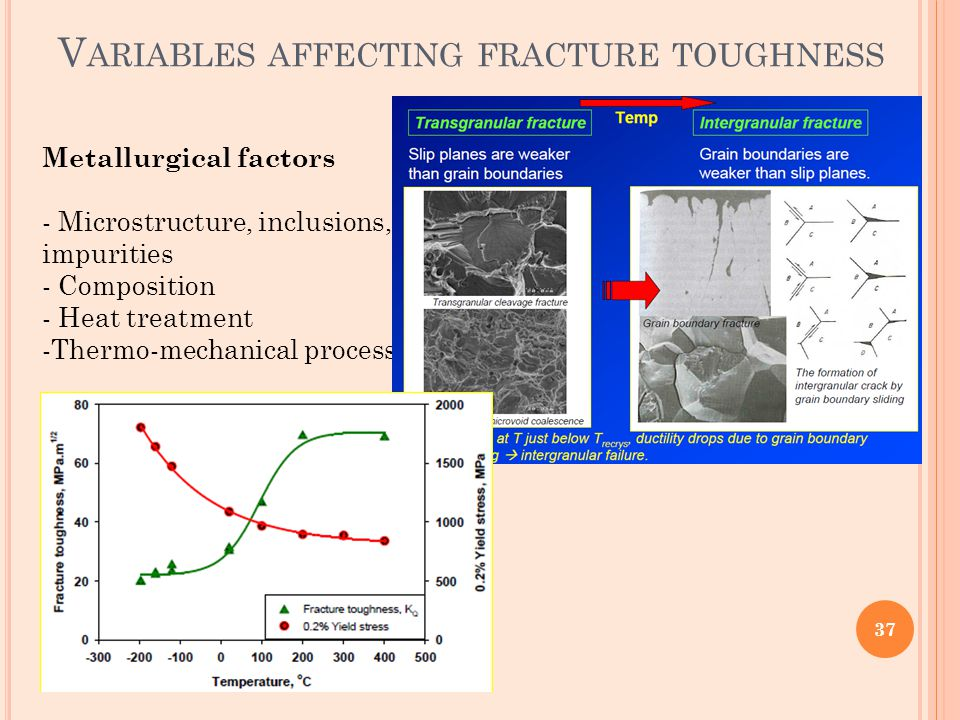 Variables affecting fracture toughness