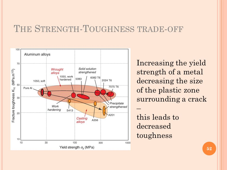 The Strength-Toughness trade-off