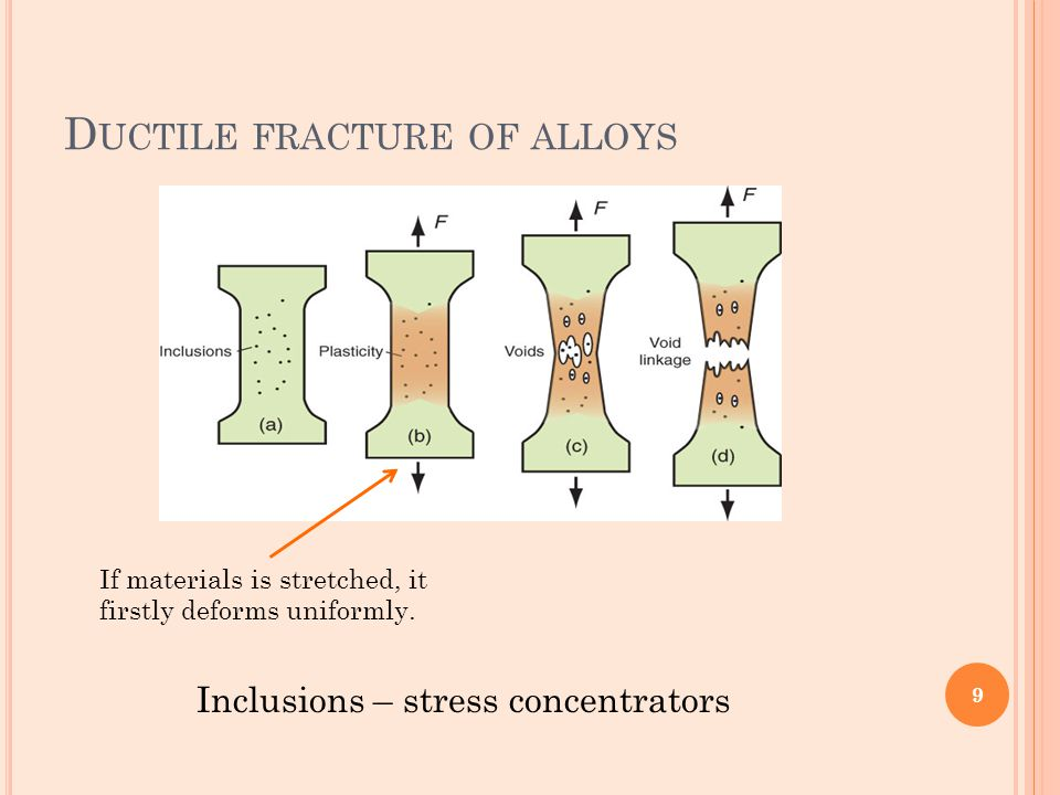 Ductile fracture of alloys