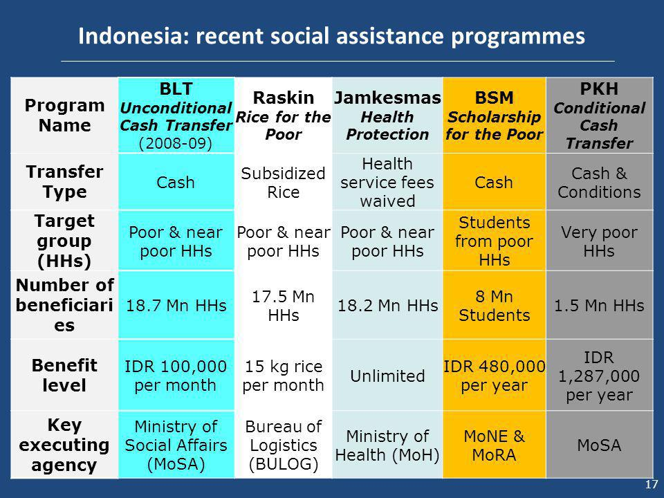 poverty and conditional cash transfer Conditional cash transfer (cct) programs aim to alleviate poverty through monetary and in-kind benefits, as well as reduce future levels of poverty by encouraging investments in education, health, and nutrition the success of cct programs at reducing poverty depends on whether, and the extent to .