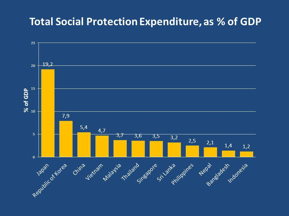 Total Social Protection Expenditure, as % of GDP