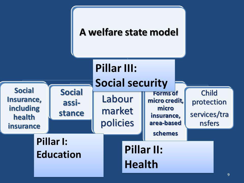 Pillar III: Social security Pillar II: Health A welfare state model