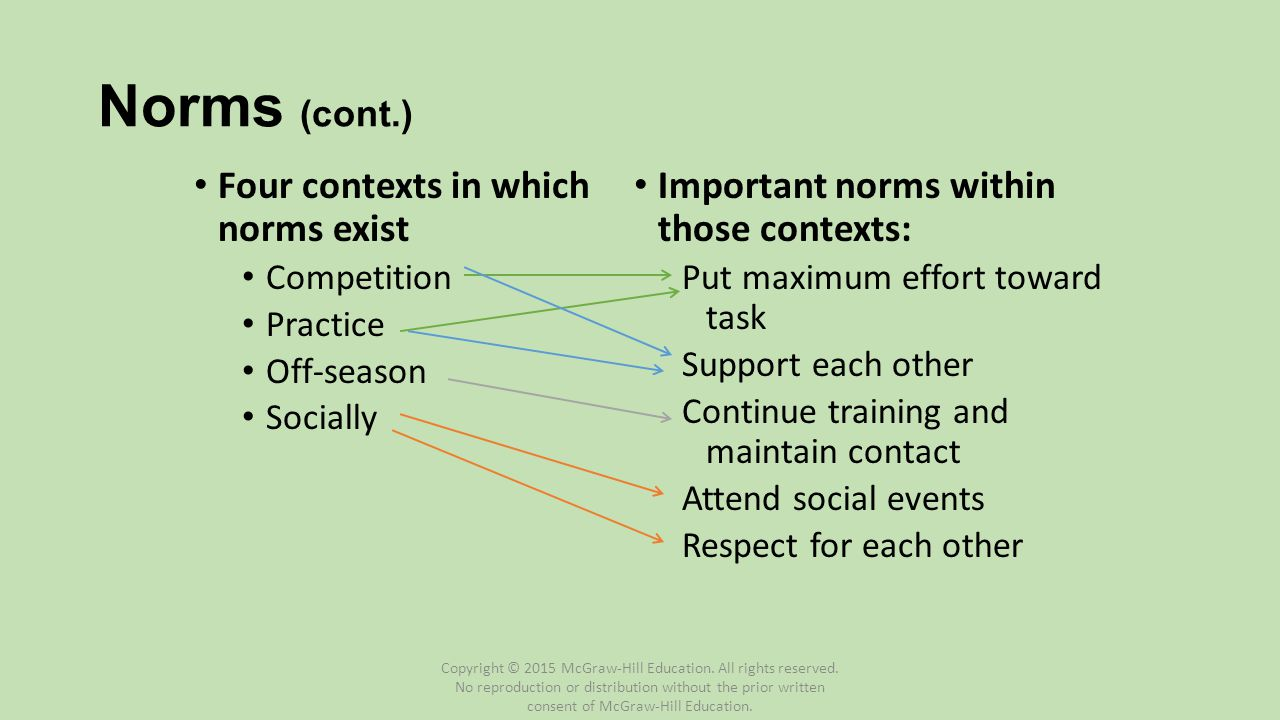 Norms (cont.) Four contexts in which norms exist