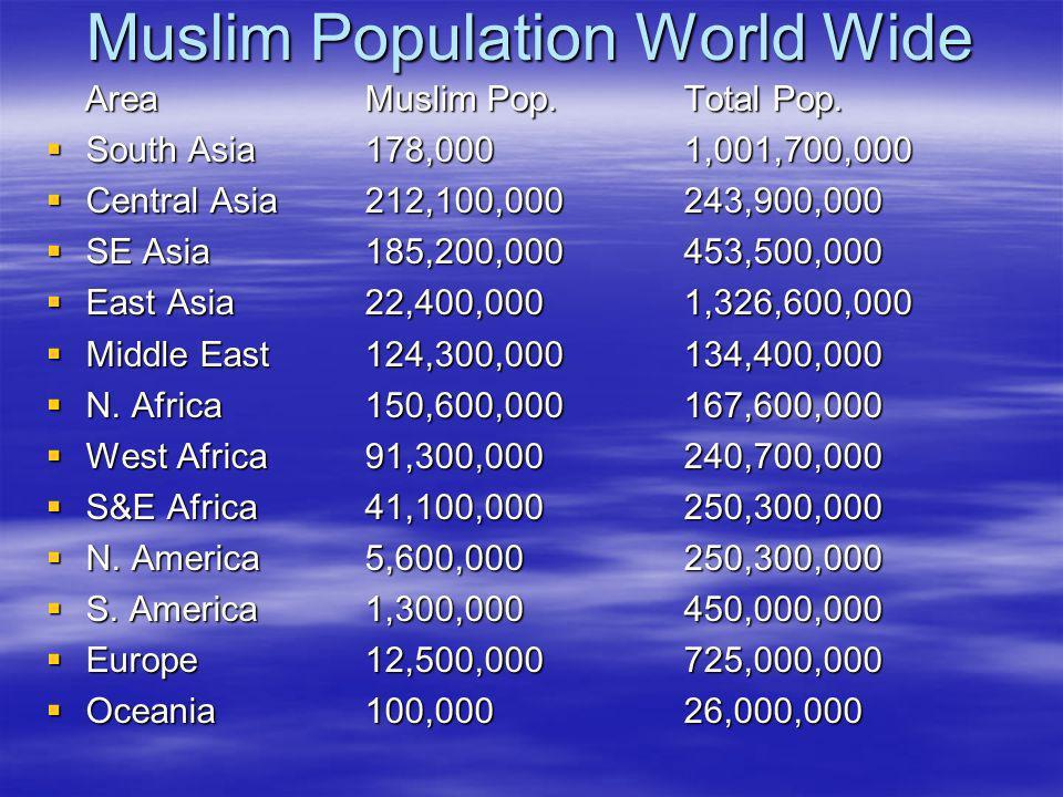 Muslim Population World Wide