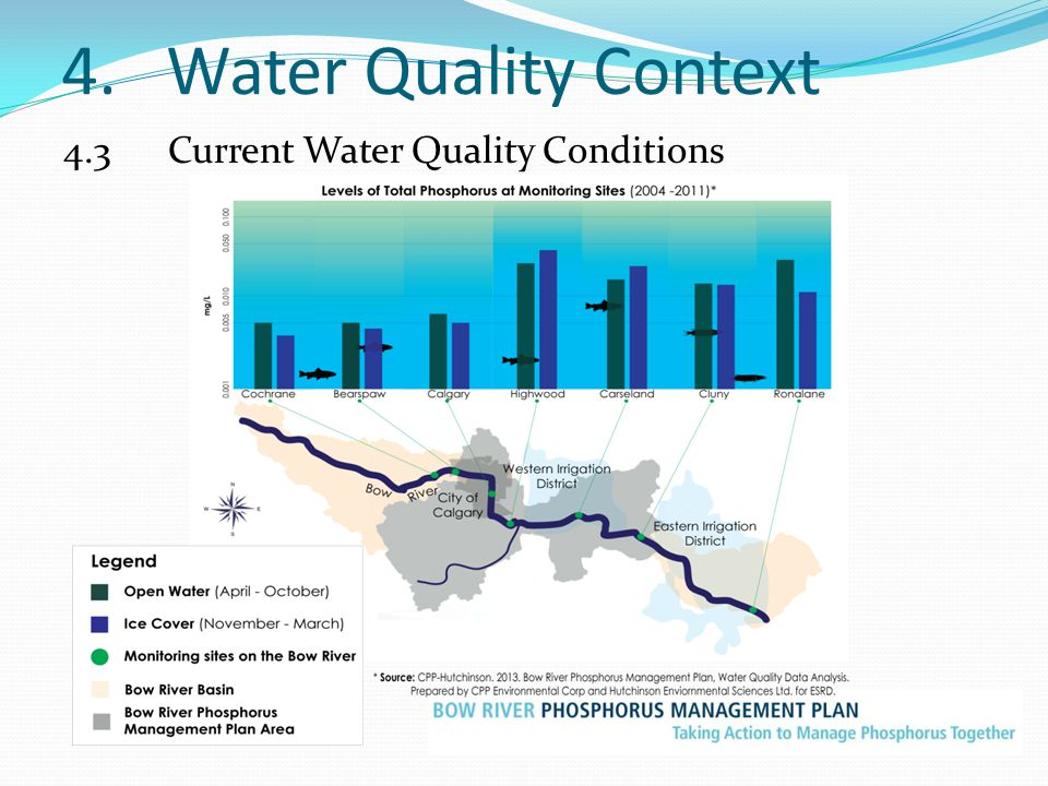 4. Water Quality Context 4.3 Current Water Quality Conditions