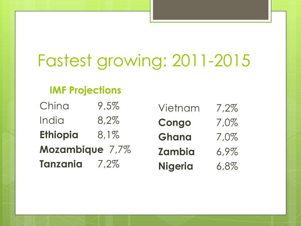 Fastest growing: 2011-2015 IMF Projections