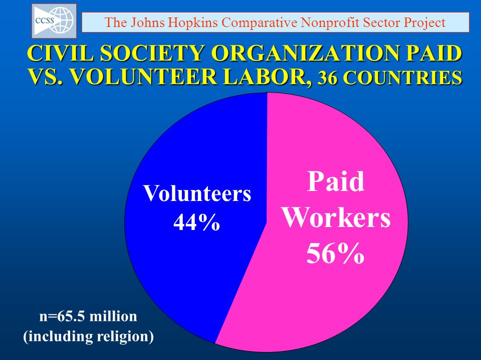 CIVIL SOCIETY ORGANIZATION PAID VS. VOLUNTEER LABOR, 36 COUNTRIES