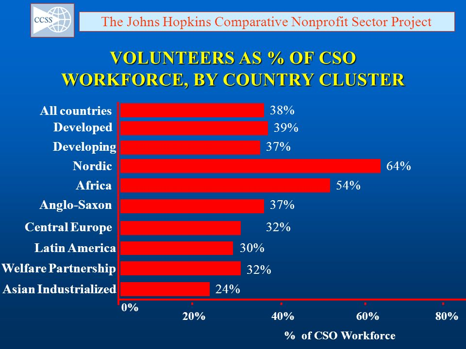 VOLUNTEERS AS % OF CSO WORKFORCE, BY COUNTRY CLUSTER