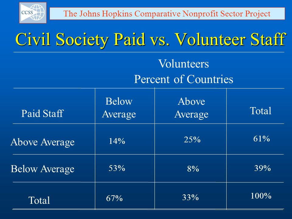 Civil Society Paid vs. Volunteer Staff