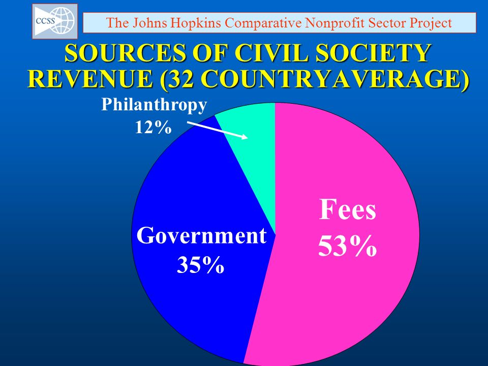 SOURCES OF CIVIL SOCIETY REVENUE (32 COUNTRYAVERAGE)
