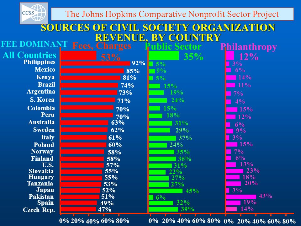 SOURCES OF CIVIL SOCIETY ORGANIZATION REVENUE, BY COUNTRY